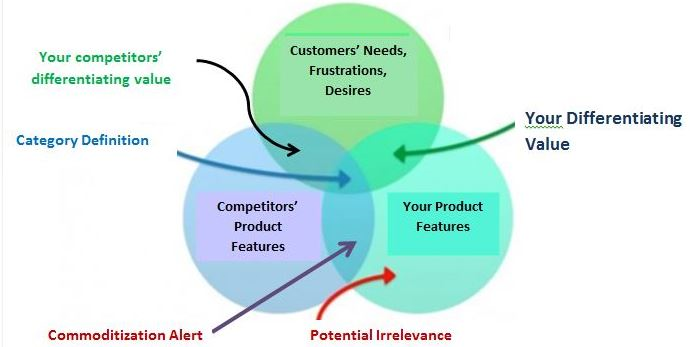 explain the value proposition and give How to deliver value to a customer  the easiest way to explain this is to think back to the day you bought your last  it's about defining the value proposition.